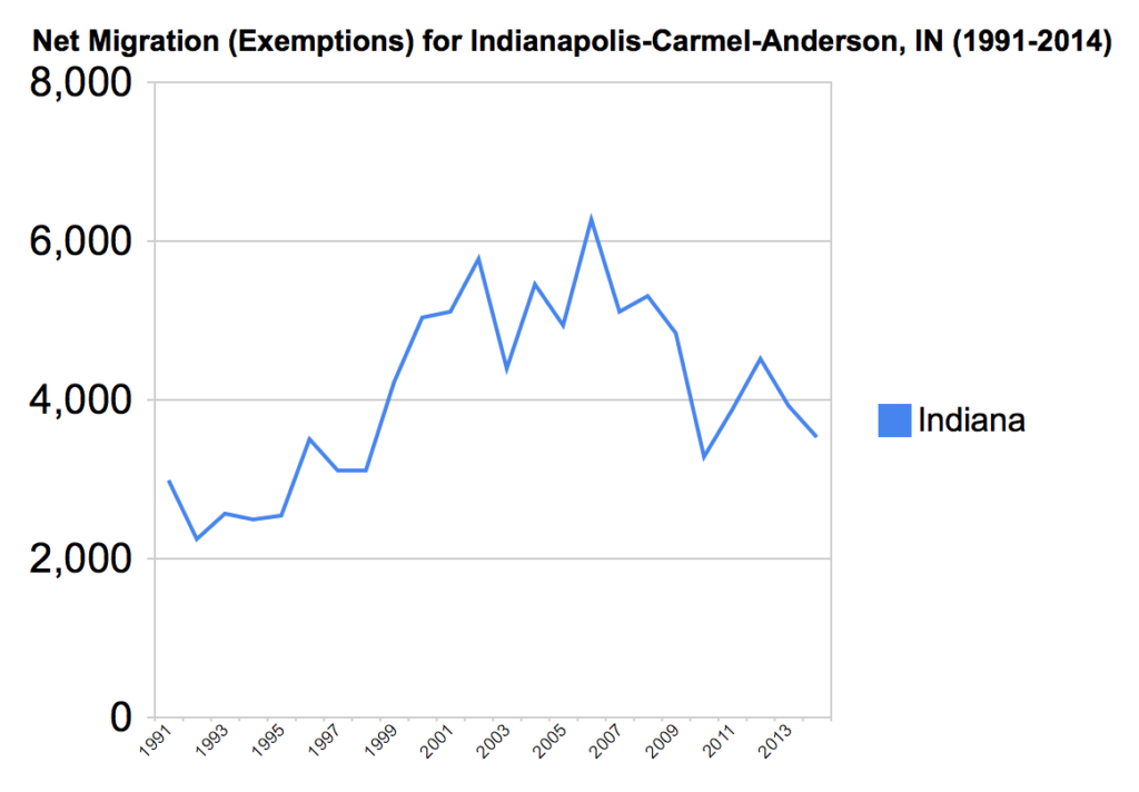 Net migration into metro Indianapolis from the rest of the state, 1991-2014. Source: Aaron Renn analysis of IRS county to county migration data